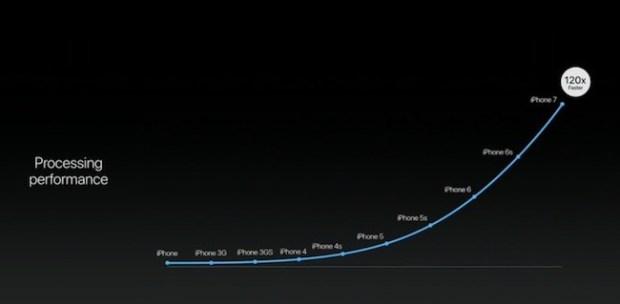 iPhone 7 - Mejor procesador con su chip M10