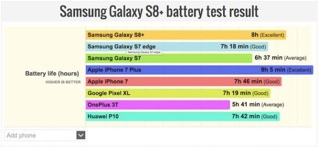 iPhone 7 Plus comparación batería Samsung Galaxy S8+