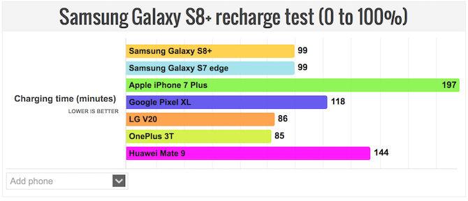 El iPhone 7 Plus tiene mejor batería que el S8+