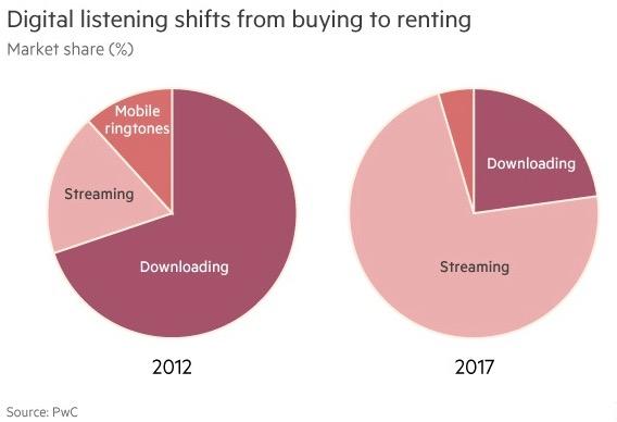 música en streaming va a superar la venta CDs y Vinilos-2