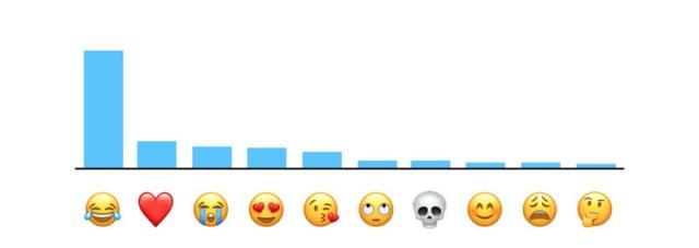 Ranking emoticonos más usados