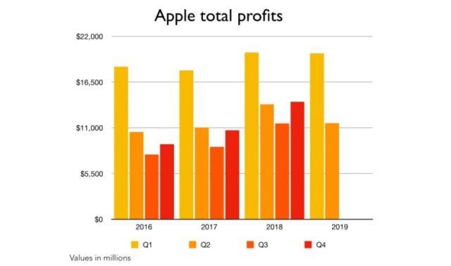 Ganancias Apple