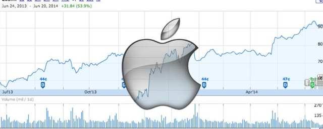 Acciones de Apple en lo más alto
