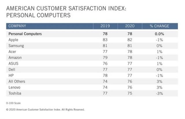 Satisfacción del cliente ACSI Apple