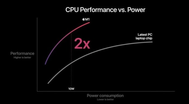 Desempeño de CPU Apple Silicon