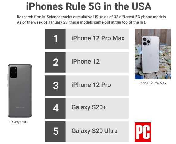 Estudio de smartphones 5G mas populares