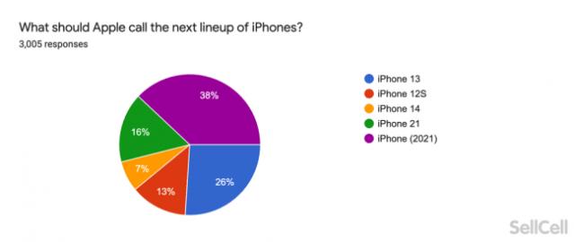 iPhone 13 y iPhone entre los nombres de la encuesta