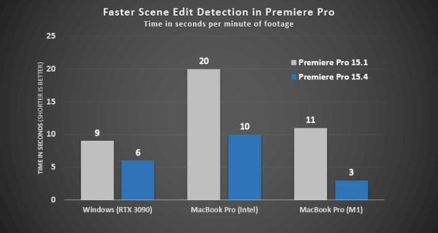 Rendimiento de Premiere Pro por sistema operativo
