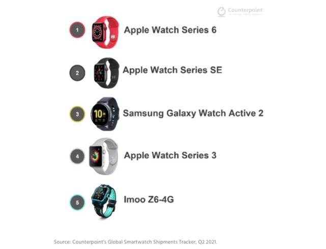 Relojes inteligentes vendidos en el T2 2021