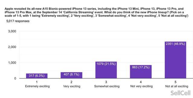 iPhone 13 nada emocionante para usuarios