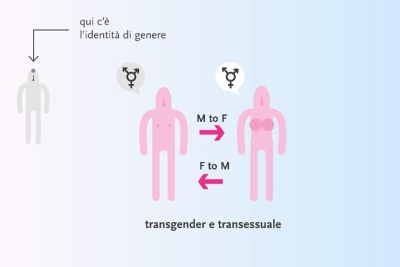 """Transgender"", cosa vuol dire?"