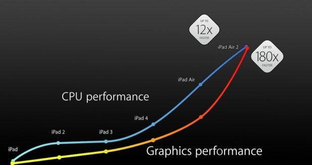 ipad-performance