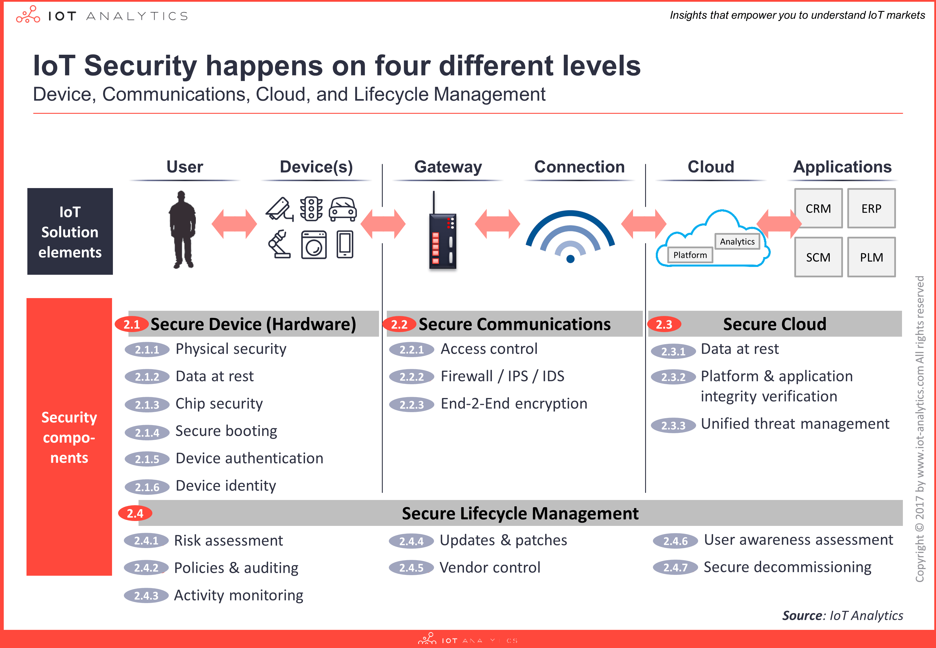 IoT Security Happens on Four Different Levels Image