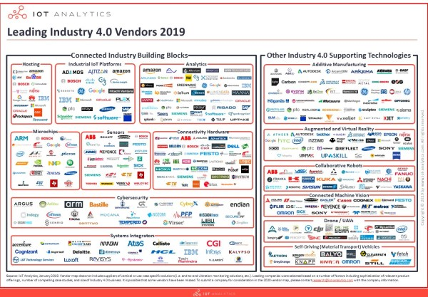 leading industry 4.0 companies