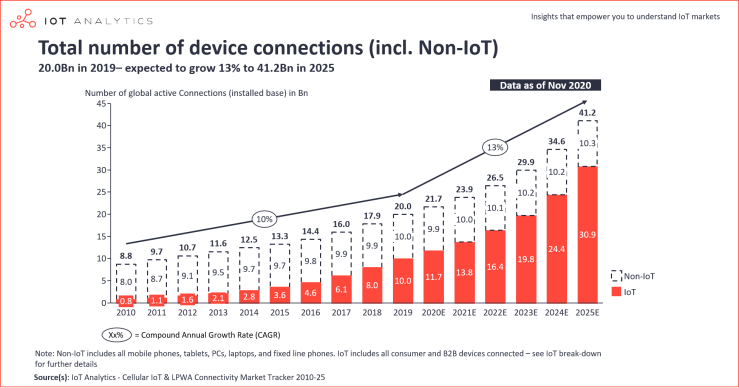 https://i0.wp.com/iot-analytics.com/wp/wp-content/uploads/2020/11/IoT-connections-total-number-of-device-connections-min.png?w=740&ssl=1