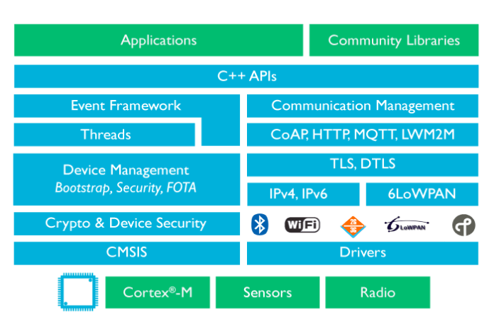 ARM OS Architecture