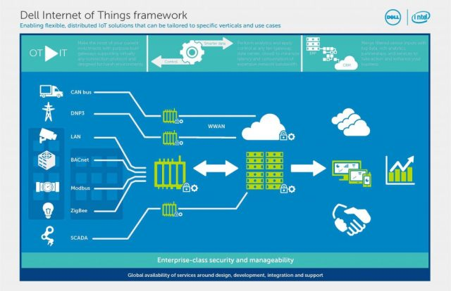 Dell IoT Infographic