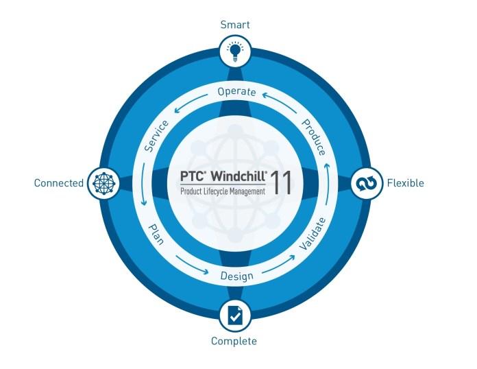PTC Windchill 11