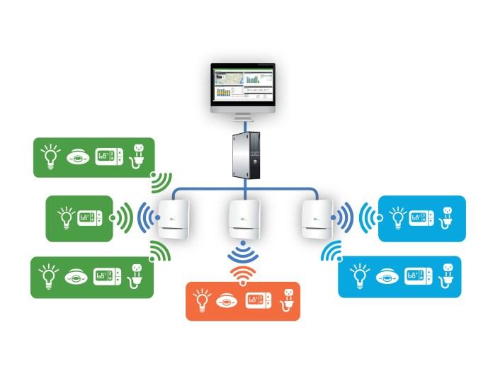 Daintree Networks ControlScope