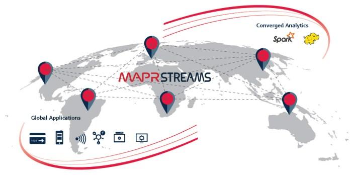 mapr streams