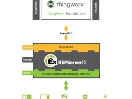 Kepware Technologies-ThingWorx Interface