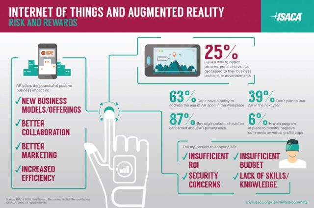 ISACA'S 2016 IT RISK/REWARD BAROMETER Worldwide survey looks at augmented reality and the Internet of Things