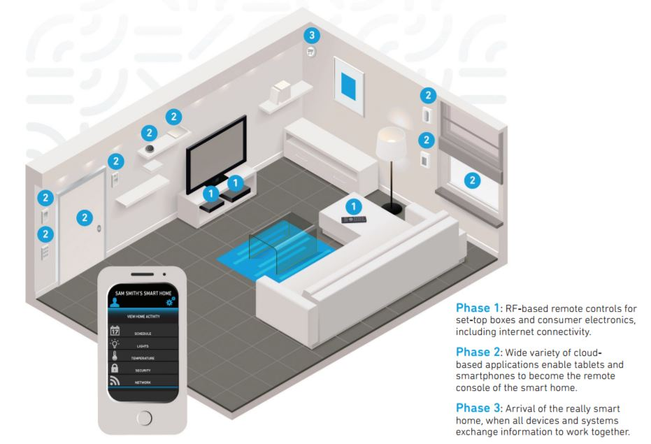 Qorvo Expands Capabilities of Voice-Activated, Smart Home ...