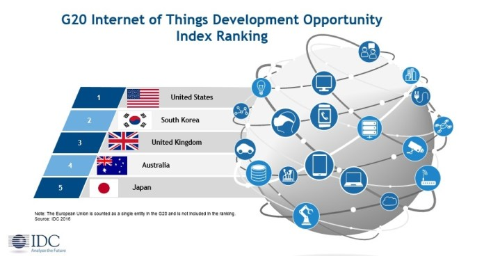 IDC G20 IoT Development Opportunity Index