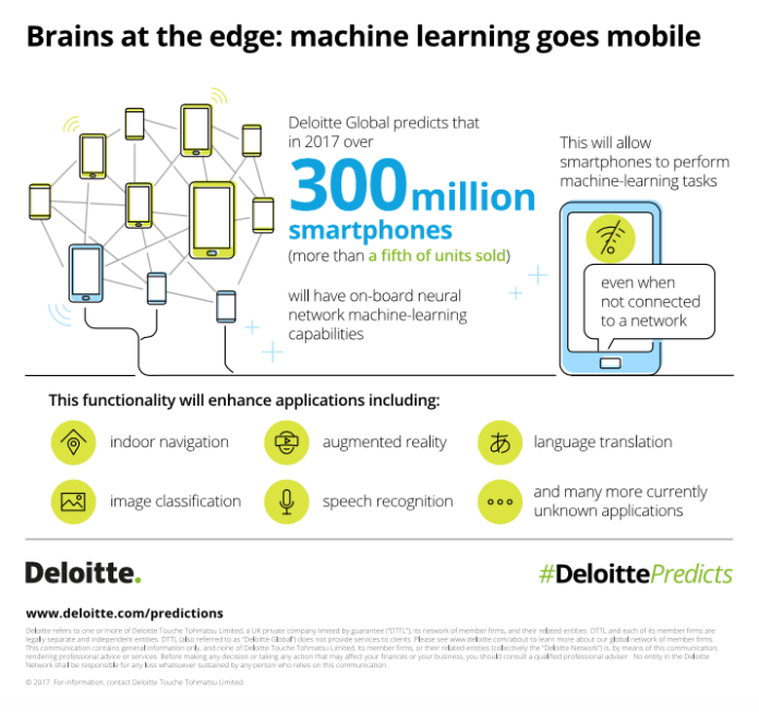 Deloitte Machine Learning