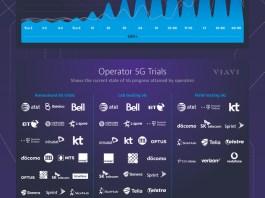 Viavi State of 5G Trials