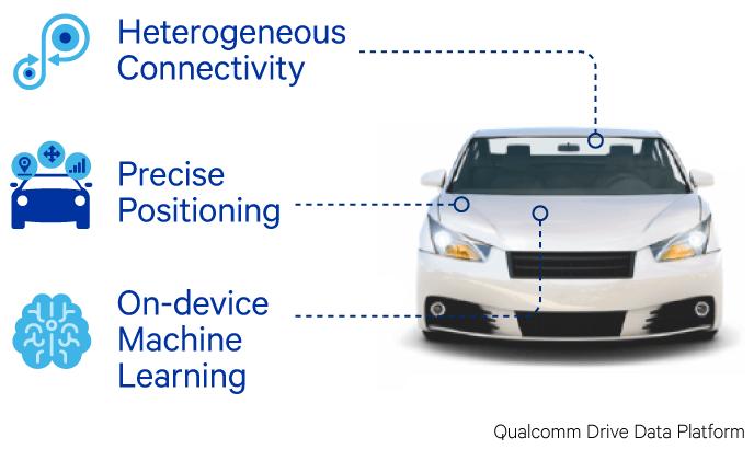 Qualcomm Drive Data Platform