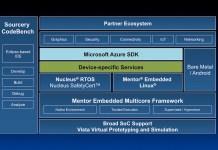 Mentor Embedded Microsoft Azure Ecosystem