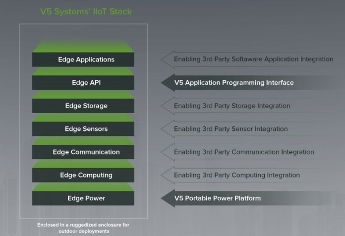 V5 Systems IIoT Stack