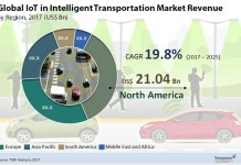 iot-inIntelligent-transportation-market