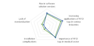 IMPACT ANALYSIS – RFID TAGS MARKET DETERMINANTS