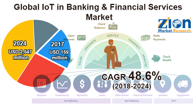 IoT in Banking & Financial Services Market