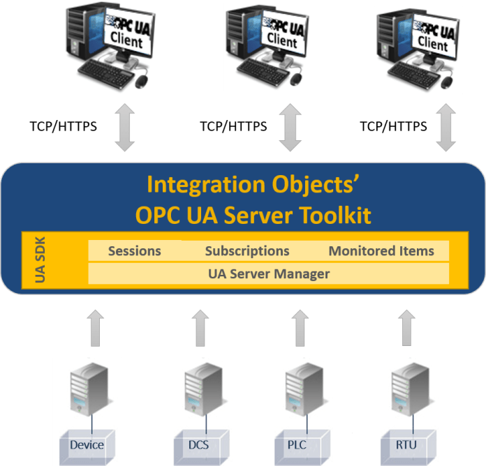 Integration Objects' OPC UA Server Toolkit