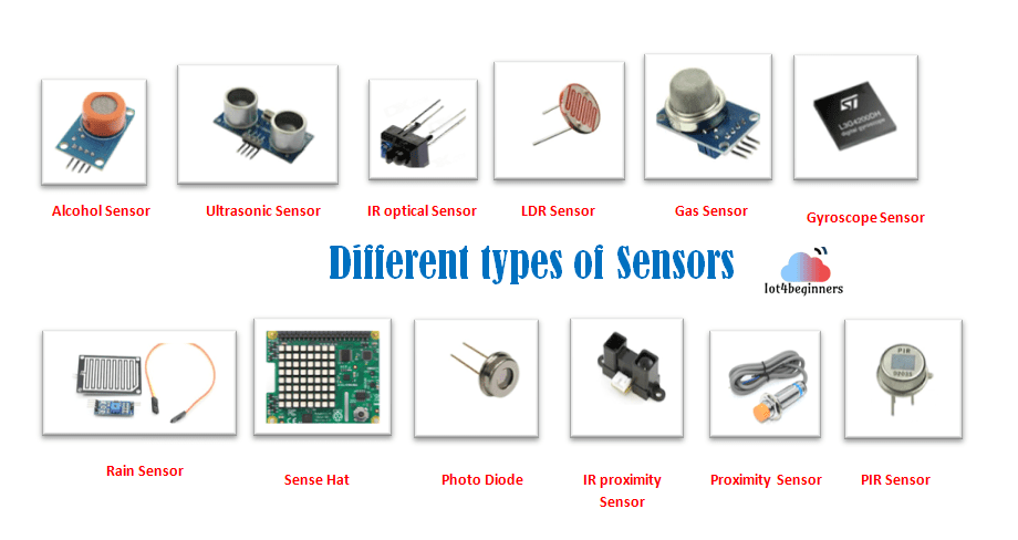 Commonly used Sensors in the Internet of Things (IoT) devices and their  application - IoTEDU