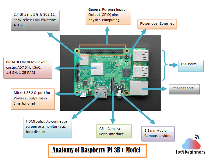 An Introduction to the Raspberry Pi - iot4beginners