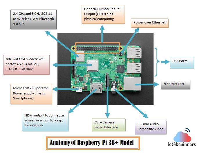 Raspberry Pi 3B+ hardware layout