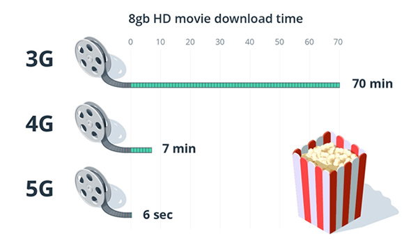 8gb movie download time with 3g 4g and 5g