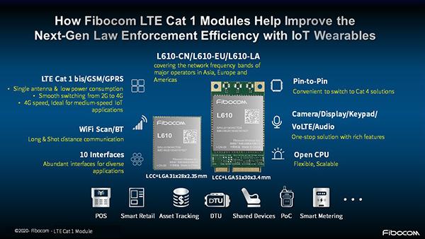 Fibocom LTE Cat 1 modules