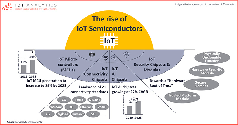 IoT Analytics chart : the rise of IoT semiconductors
