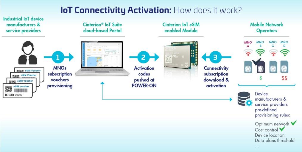 Thales IoT eSIM Connectivity Activation