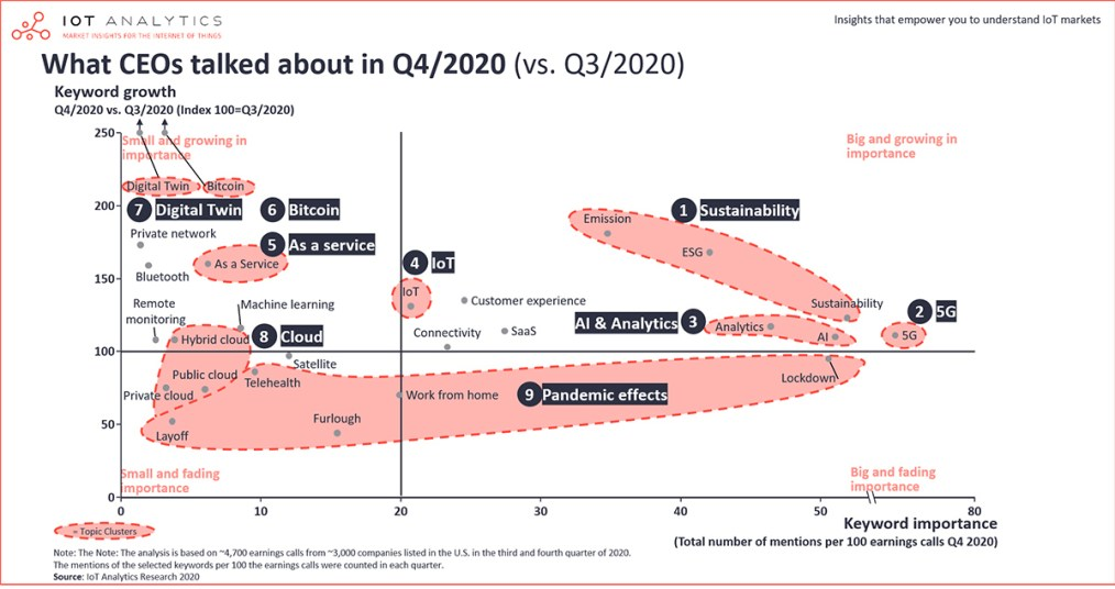IoT Analytics chart: What CEOs talked about in Q4-2020 vs Q3-2020