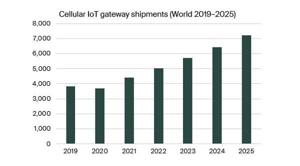 chart: cellular IoT gateways shipments World 2019-2025