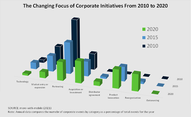 chart: changing focus for IoT corporate initiatives from 2010 to 2020