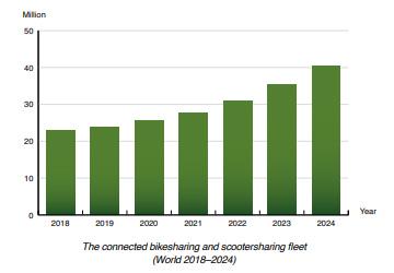 chart: connected bikesharing scootersharing 2018-2024