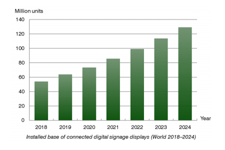 chart: installed base of connected digital signage displays World 2018-2024.