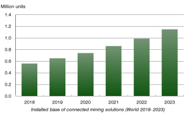chart: connected mining solutions world 2018-2023
